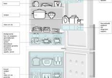 Op hoeveel graden stel ik mijn koelkast in?